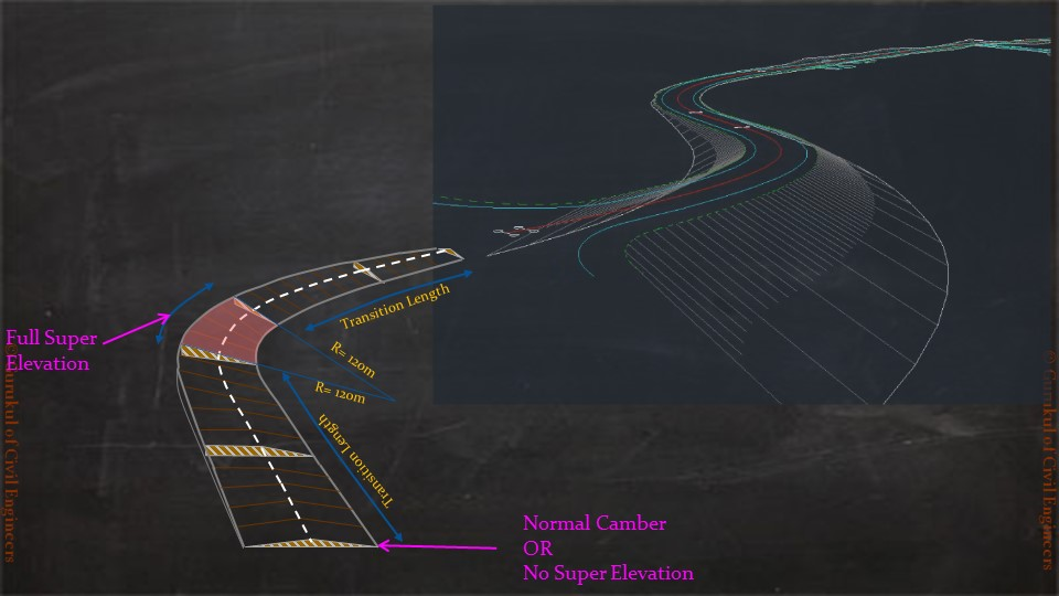 Civil 3D Highway Design - Basics